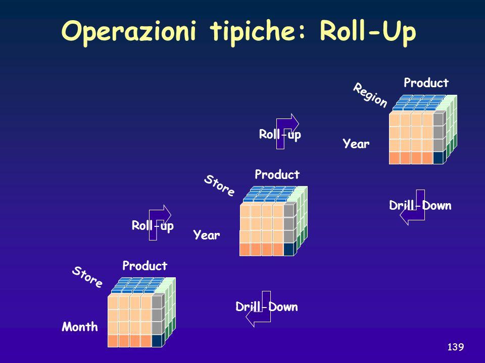 139 Operazioni tipiche: Roll-Up Product Store Month Product Store Year Roll-up Drill-Down Product Region Year Roll-up Drill-Down
