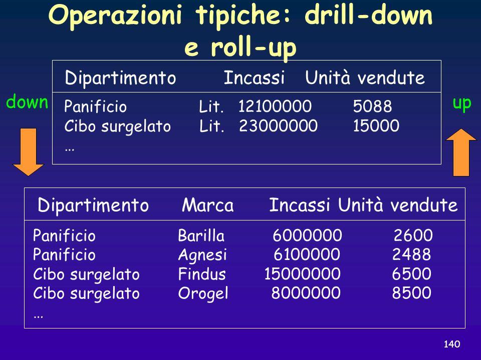 140 Operazioni tipiche: drill-down e roll-up Dipartimento IncassiUnità vendute Panificio Lit. 121000005088 Cibo surgelato Lit. 2300000015000 … Diparti