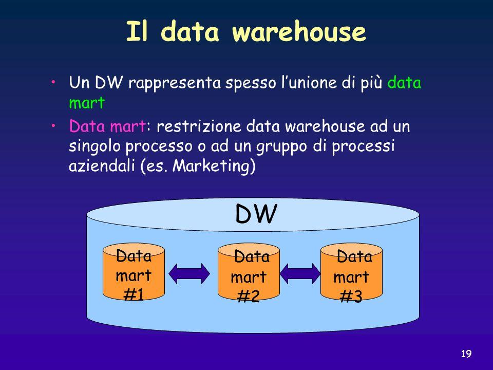 19 Il data warehouse Un DW rappresenta spesso lunione di più data mart Data mart: restrizione data warehouse ad un singolo processo o ad un gruppo di