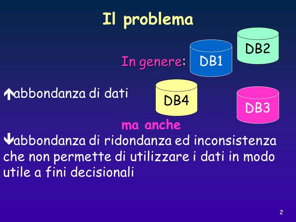 2 In genere: abbondanza di dati ma anche abbondanza di ridondanza ed inconsistenza che non permette di utilizzare i dati in modo utile a fini decision