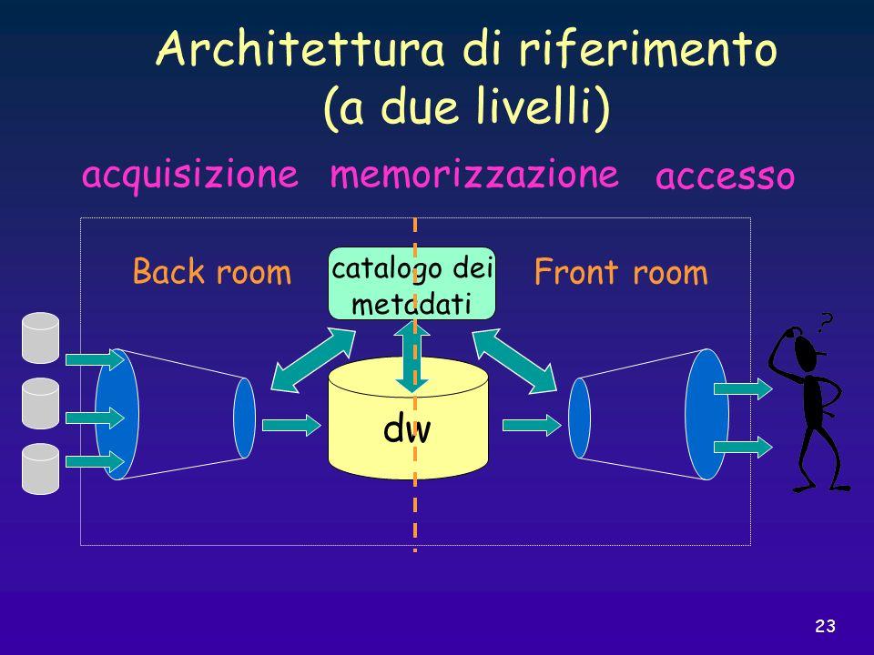 23 dw Back room Front room catalogo dei metadati acquisizionememorizzazione accesso Architettura di riferimento (a due livelli)
