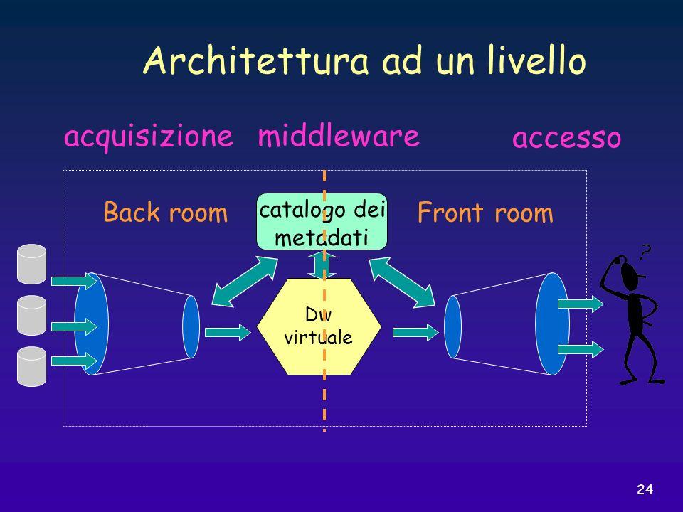 24 Dw virtuale acquisizionemiddleware accesso Architettura ad un livello Back room Front room catalogo dei metadati