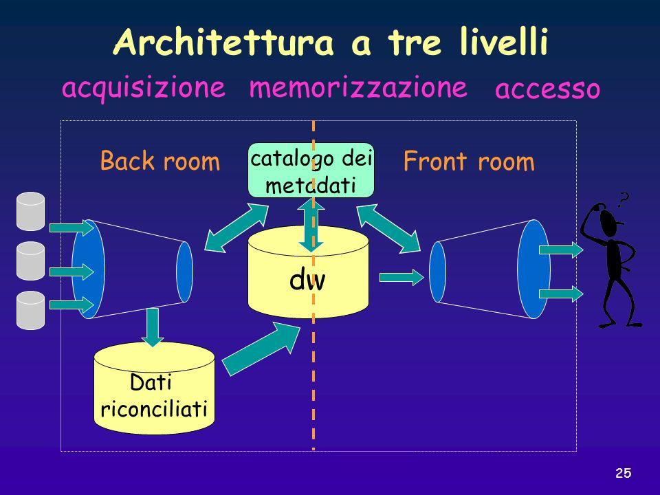 25 Architettura a tre livelli dw Back room Front room catalogo dei metadati acquisizionememorizzazione accesso Dati riconciliati