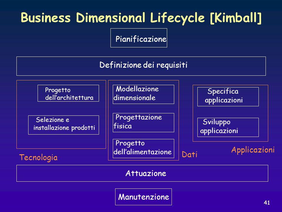 41 Business Dimensional Lifecycle [Kimball] Pianificazione Definizione dei requisiti Attuazione Manutenzione Progetto dellarchitettura Selezione e ins