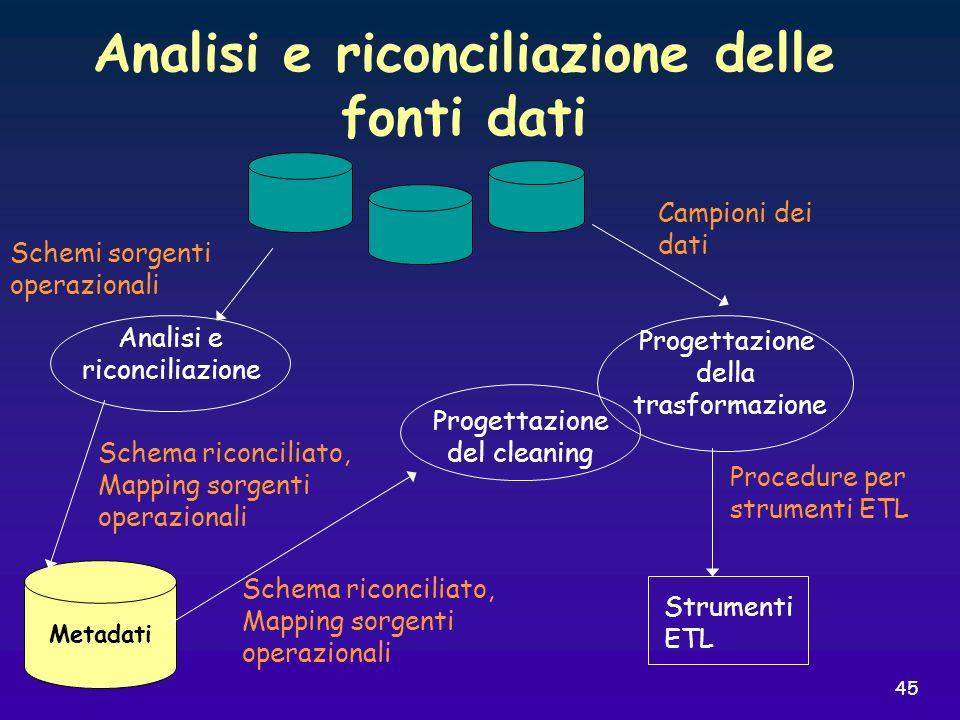 45 Analisi e riconciliazione delle fonti dati Metadati Analisi e riconciliazione Progettazione del cleaning Progettazione della trasformazione Strumen