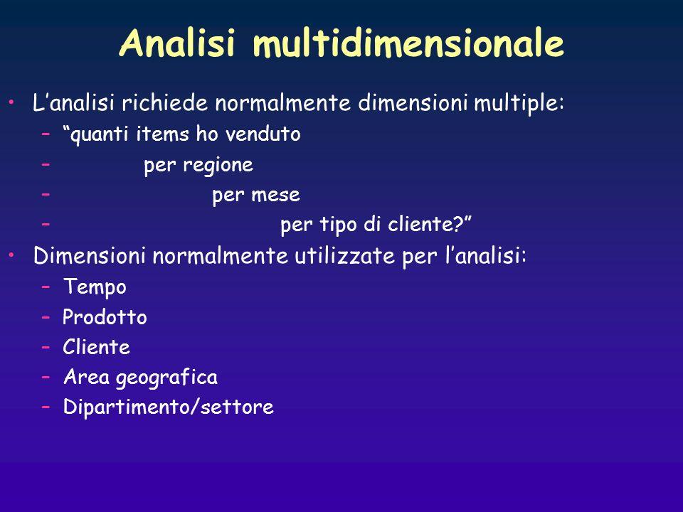 Analisi multidimensionale Lanalisi richiede normalmente dimensioni multiple: –quanti items ho venduto –per regione –per mese –per tipo di cliente? Dim