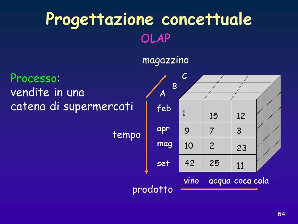 54 Progettazione concettuale OLAP prodotto magazzino tempo vinoacquacoca cola mag apr feb set C B A 1512 1 42 10 9 25 2 7 11 23 3 Processo: vendite in
