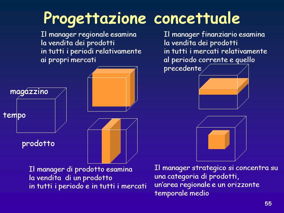 55 Progettazione concettuale prodotto magazzino tempo Il manager regionale esamina la vendita dei prodotti in tutti i periodi relativamente ai propri