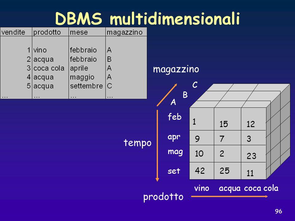 96 DBMS multidimensionali prodotto magazzino tempo vinoacquacoca cola mag apr feb set C B A 1512 1 42 10 9 25 2 7 11 23 3