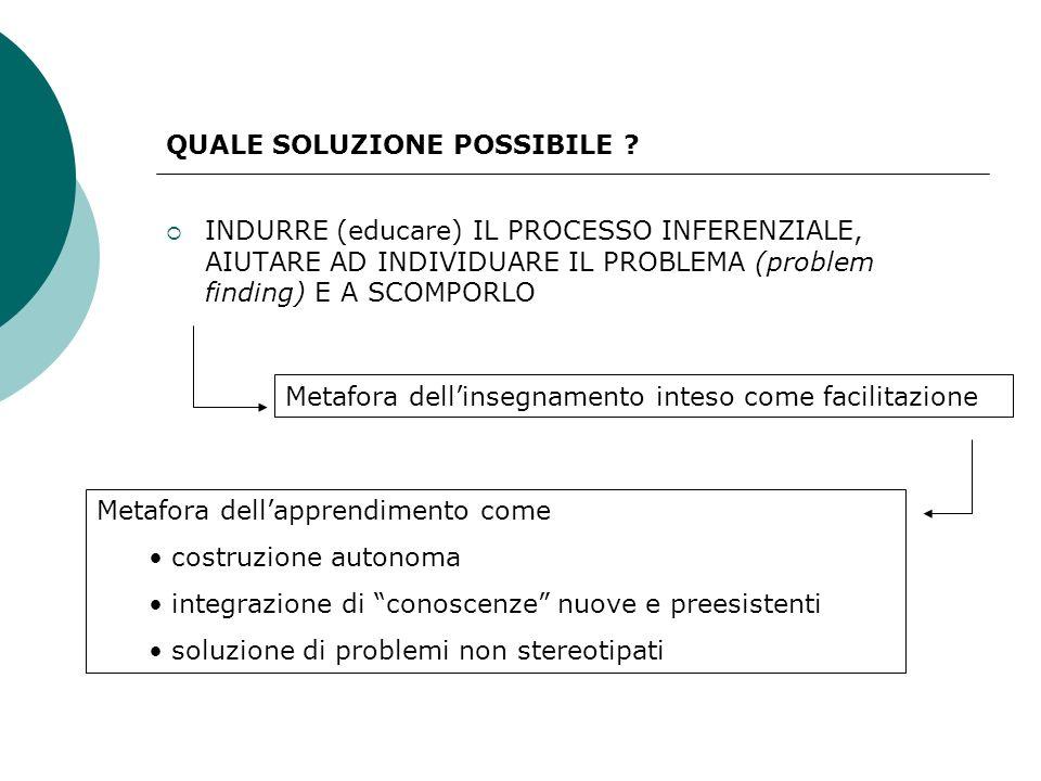 QUALE SOLUZIONE POSSIBILE ? INDURRE (educare) IL PROCESSO INFERENZIALE, AIUTARE AD INDIVIDUARE IL PROBLEMA (problem finding) E A SCOMPORLO Metafora de