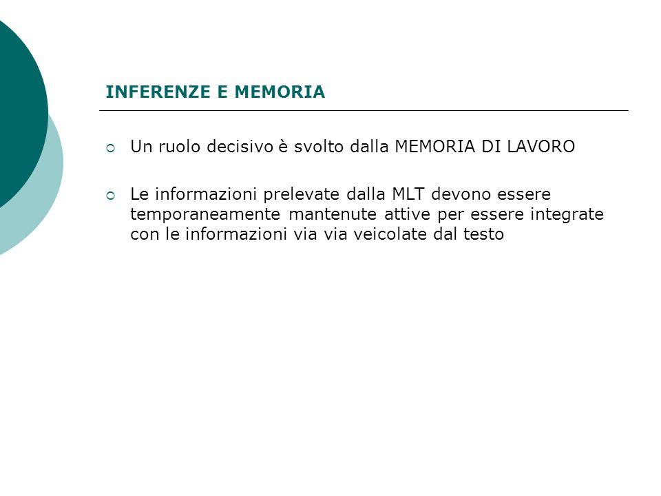 INFERENZE E MEMORIA Un ruolo decisivo è svolto dalla MEMORIA DI LAVORO Le informazioni prelevate dalla MLT devono essere temporaneamente mantenute att