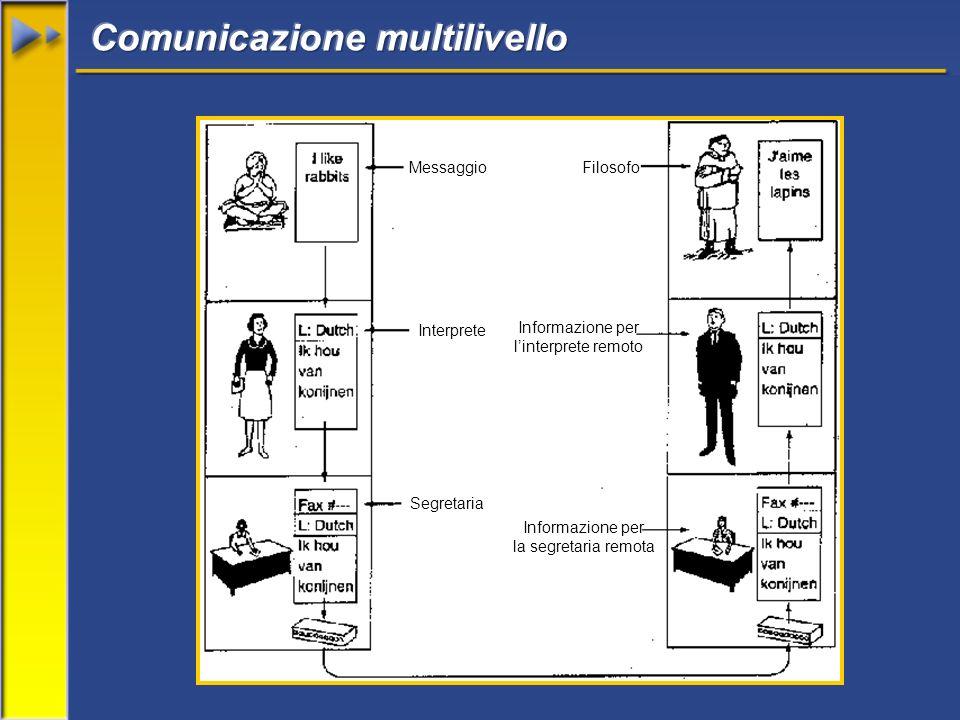Messaggio Informazione per linterprete remoto Informazione per la segretaria remota Segretaria Interprete Filosofo