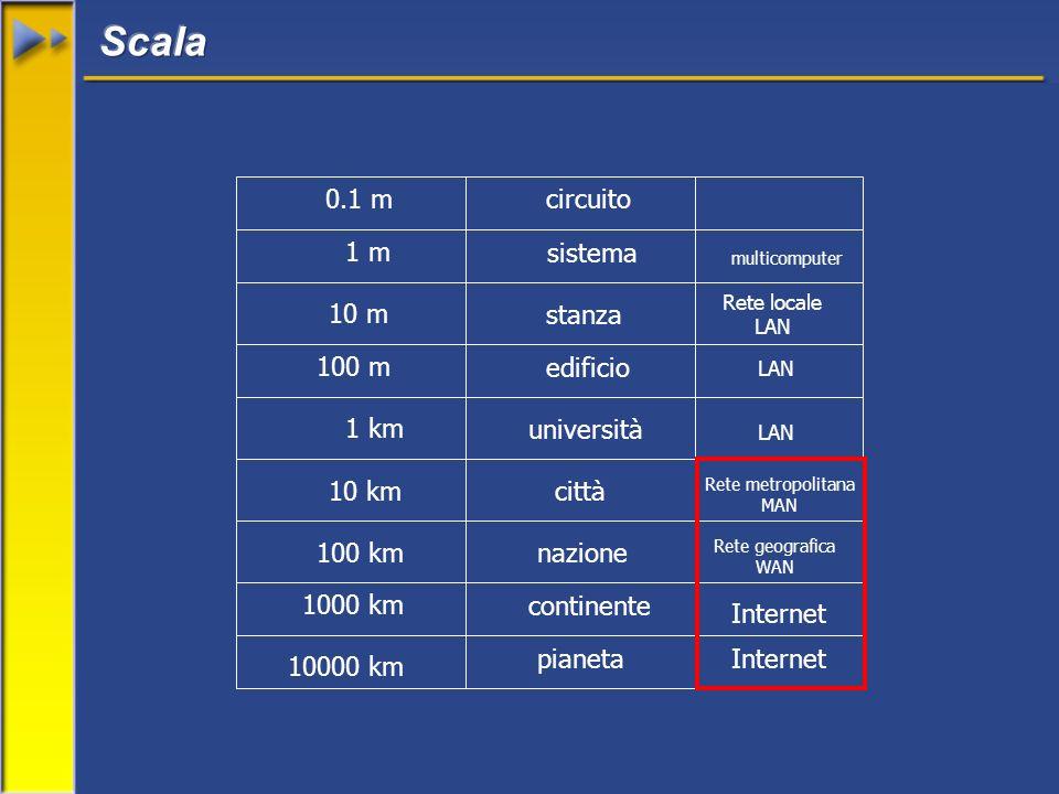 0.1 m 1 m 10 m 100 m 1 km 10 km 100 km 1000 km 10000 km circuito sistema stanza edificio università città nazione continente pianeta Rete locale LAN Rete metropolitana MAN Rete geografica WAN Internet multicomputer Internet