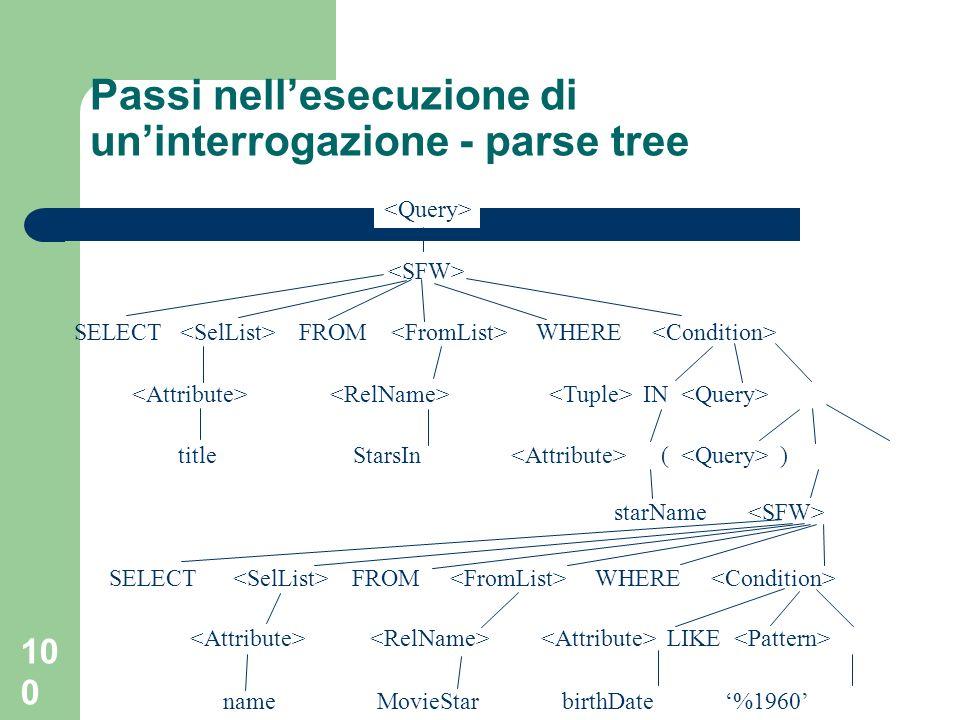 100 Passi nellesecuzione di uninterrogazione - parse tree SELECT FROM WHERE IN title StarsIn ( ) starName SELECT FROM WHERE LIKE name MovieStar birthD