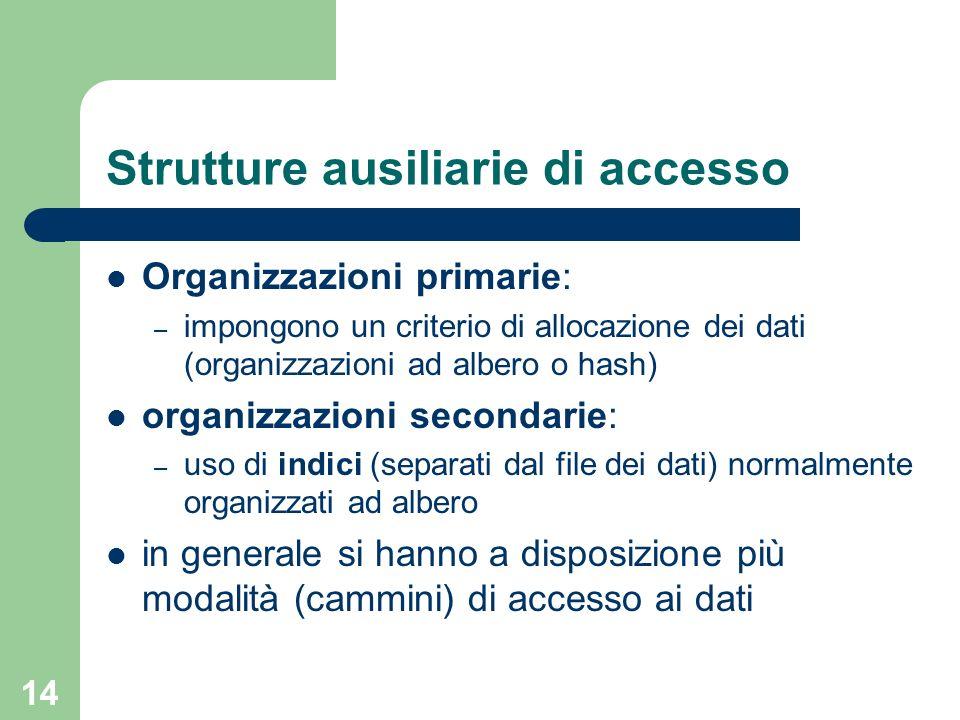 14 Strutture ausiliarie di accesso Organizzazioni primarie: – impongono un criterio di allocazione dei dati (organizzazioni ad albero o hash) organizz