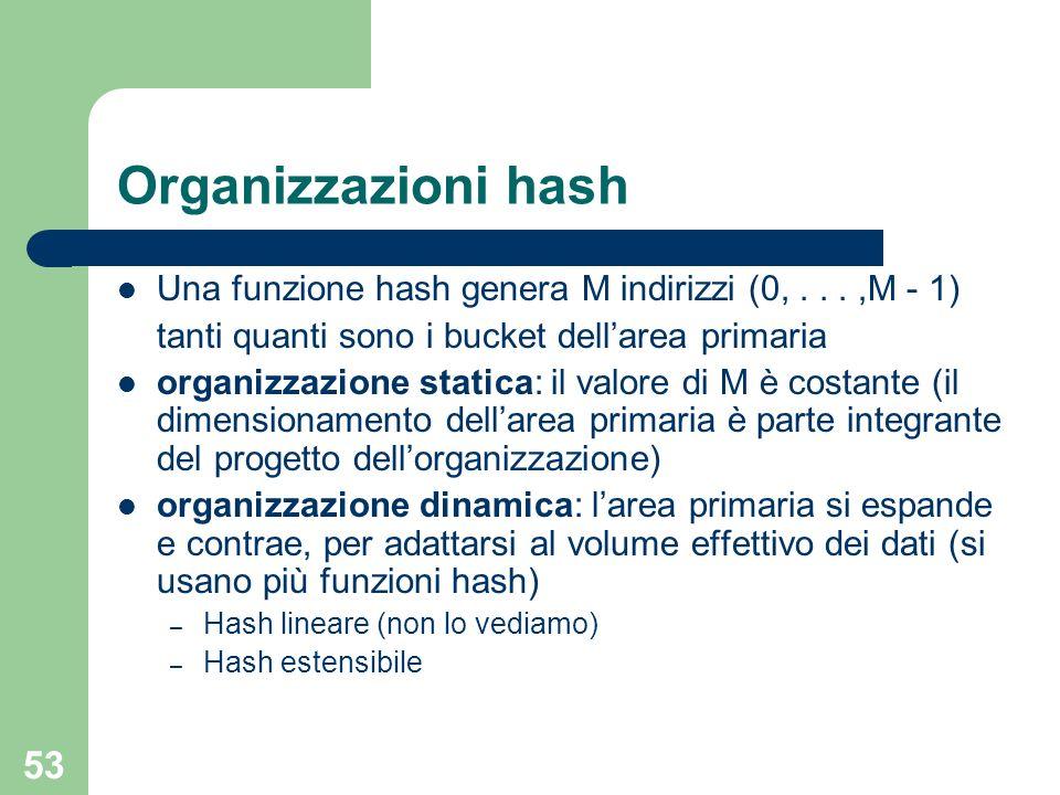 53 Organizzazioni hash Una funzione hash genera M indirizzi (0,...,M - 1) tanti quanti sono i bucket dellarea primaria organizzazione statica: il valo