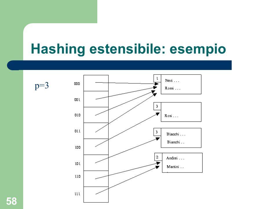 58 Hashing estensibile: esempio p=3
