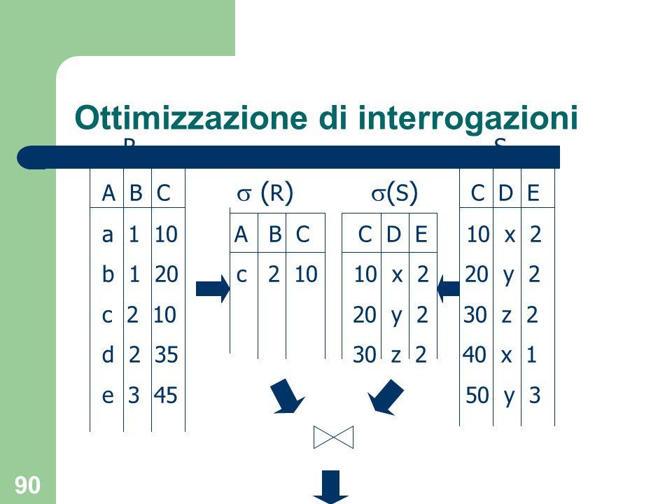 90 Ottimizzazione di interrogazioni R S A B C ( R ) ( S ) C D E a 1 10 A B C C D E 10 x 2 b 1 20c 2 10 10 x 2 20 y 2 c 2 10 20 y 2 30 z 2 d 2 35 30 z