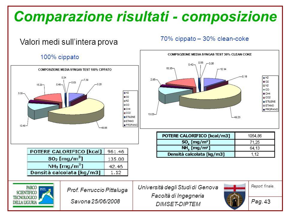 Comparazione risultati - composizione Valori medi sullintera prova 70% cippato – 30% clean-coke 100% cippato 43 Università degli Studi di Genova Facol