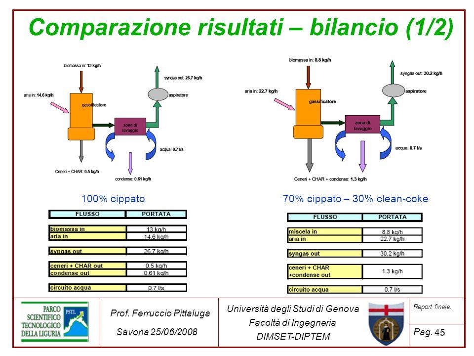 Comparazione risultati – bilancio (1/2) 100% cippato70% cippato – 30% clean-coke 45 Università degli Studi di Genova Facoltà di Ingegneria DIMSET-DIPT