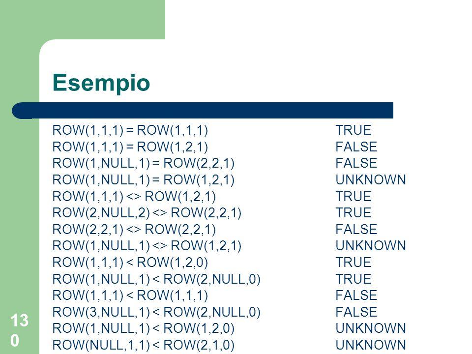 129 Tipi tupla in SQL-99 - manipolazione Assegnamento: – stesso numero di campi – tipi compatibili confronto: – =, <>,, >= – ordinamento lessicografico, basato sui tipi delle componenti – i valori devono avere lo stesso numero di elementi – la presenza di NULL può ovviamente generare UNKNOWN