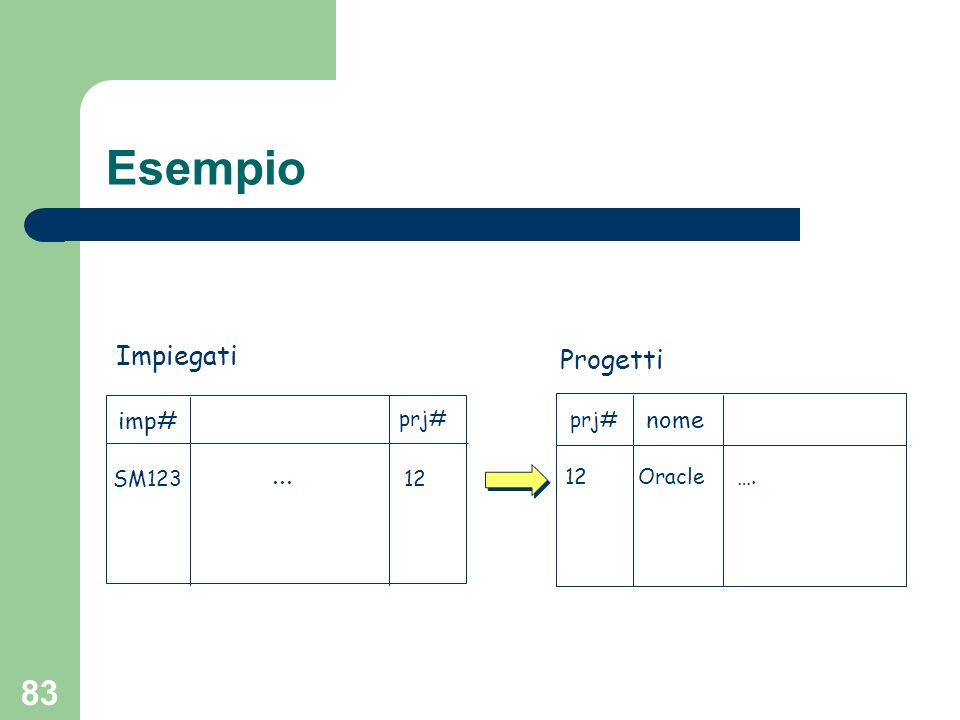 82 Esempio Si supponga di voler memorizzare informazioni sugli impiegati ed i progetti a cui lavorano In un RDBMS avrei due tabelle Impiegati e Progetti Nella tabella Impiegati è presente una colonna che indica il progetto a cui limpiegato lavora (chiave esterna)