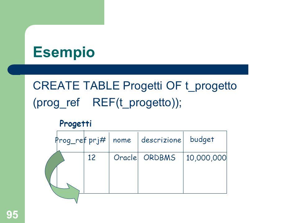 94 Tipi riferimento in SQL-99 Possibilità di estendere la definizione di una typed table con ulteriori attributo con reference type
