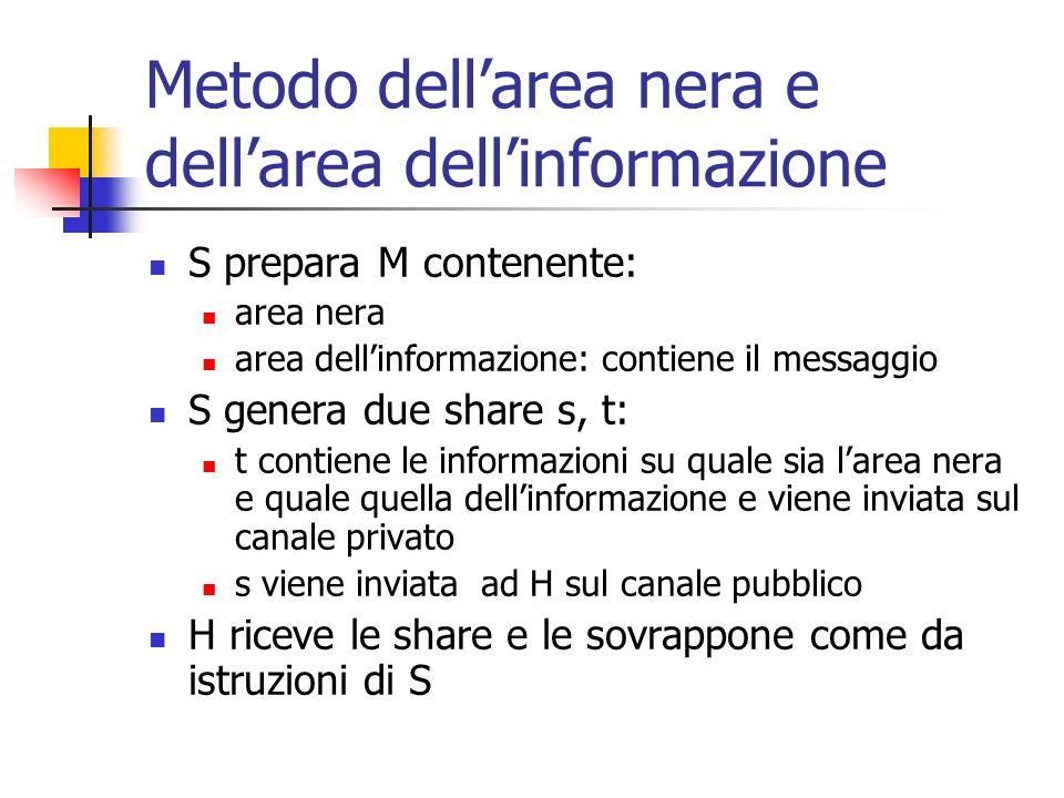 Metodo dellarea nera e dellarea dellinformazione S prepara M contenente: area nera area dellinformazione: contiene il messaggio S genera due share s,
