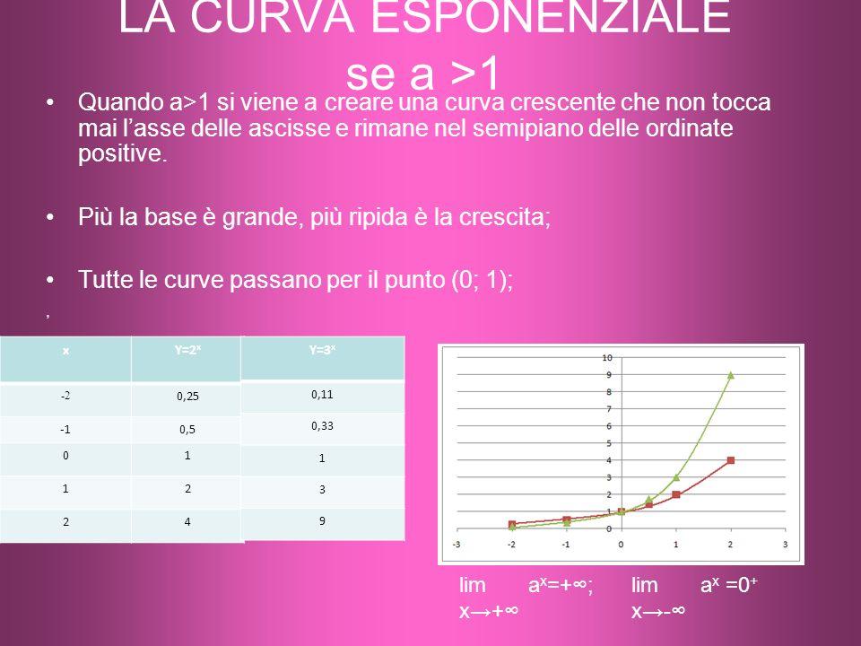 LA CURVA ESPONENZIALE se a >1 Quando a>1 si viene a creare una curva crescente che non tocca mai lasse delle ascisse e rimane nel semipiano delle ordinate positive.