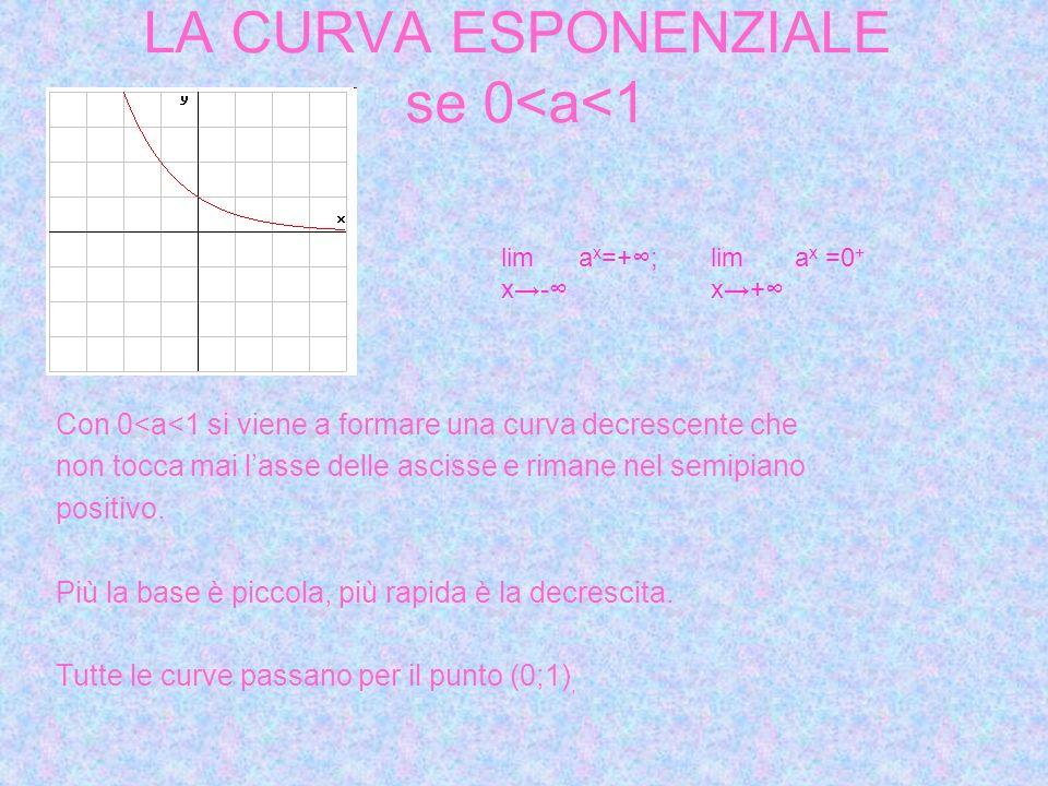 LA CURVA ESPONENZIALE se 0<a<1 Con 0<a<1 si viene a formare una curva decrescente che non tocca mai lasse delle ascisse e rimane nel semipiano positivo.