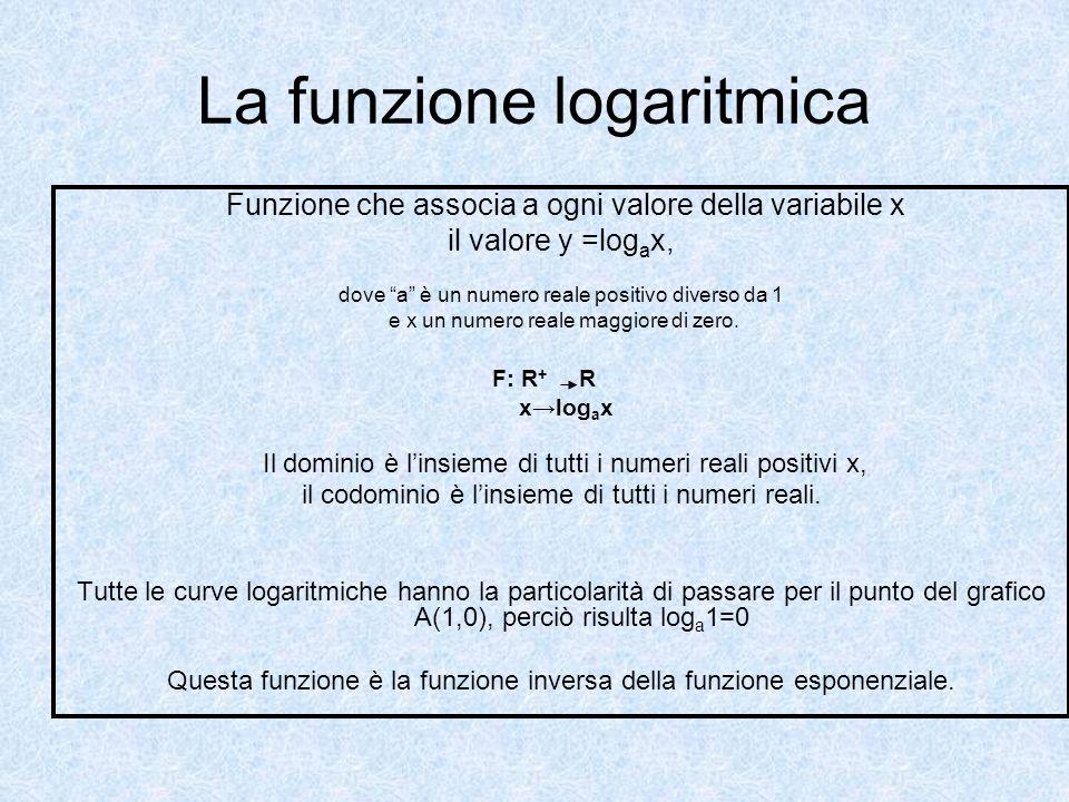 La funzione logaritmica Funzione che associa a ogni valore della variabile x il valore y =log a x, dove a è un numero reale positivo diverso da 1 e x un numero reale maggiore di zero.