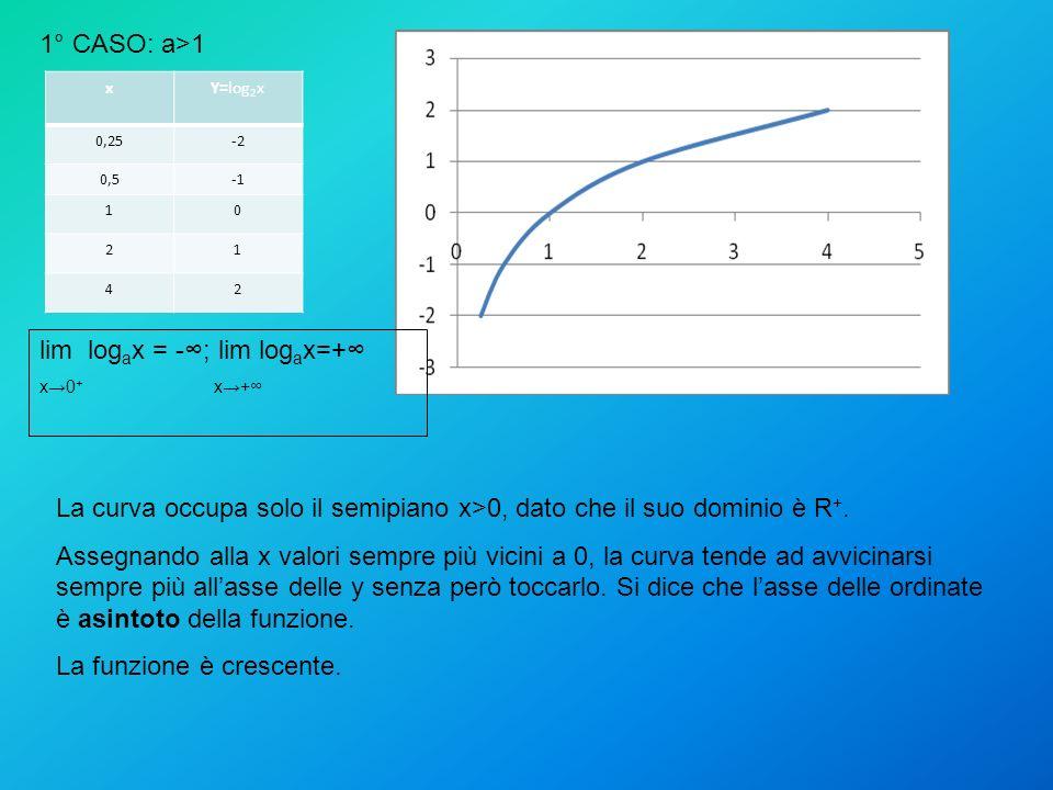 xY=log 2 x 0,25-2 0,5 10 21 42 La curva occupa solo il semipiano x>0, dato che il suo dominio è R +.