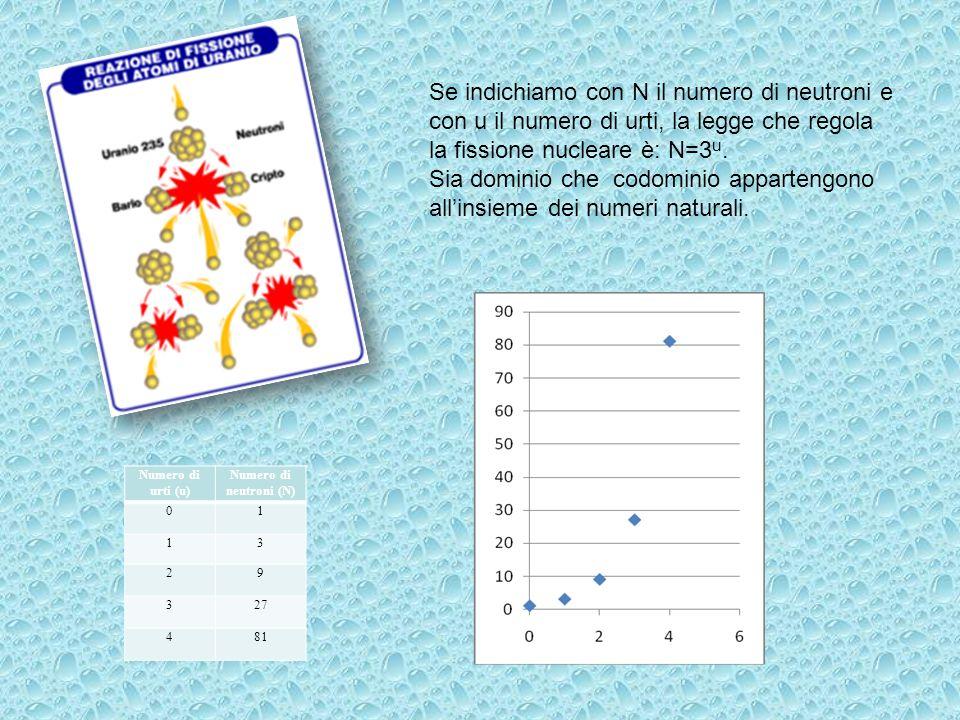 Numero di urti (u) Numero di neutroni (N) 01 13 29 327 481 Se indichiamo con N il numero di neutroni e con u il numero di urti, la legge che regola la fissione nucleare è: N=3 u.