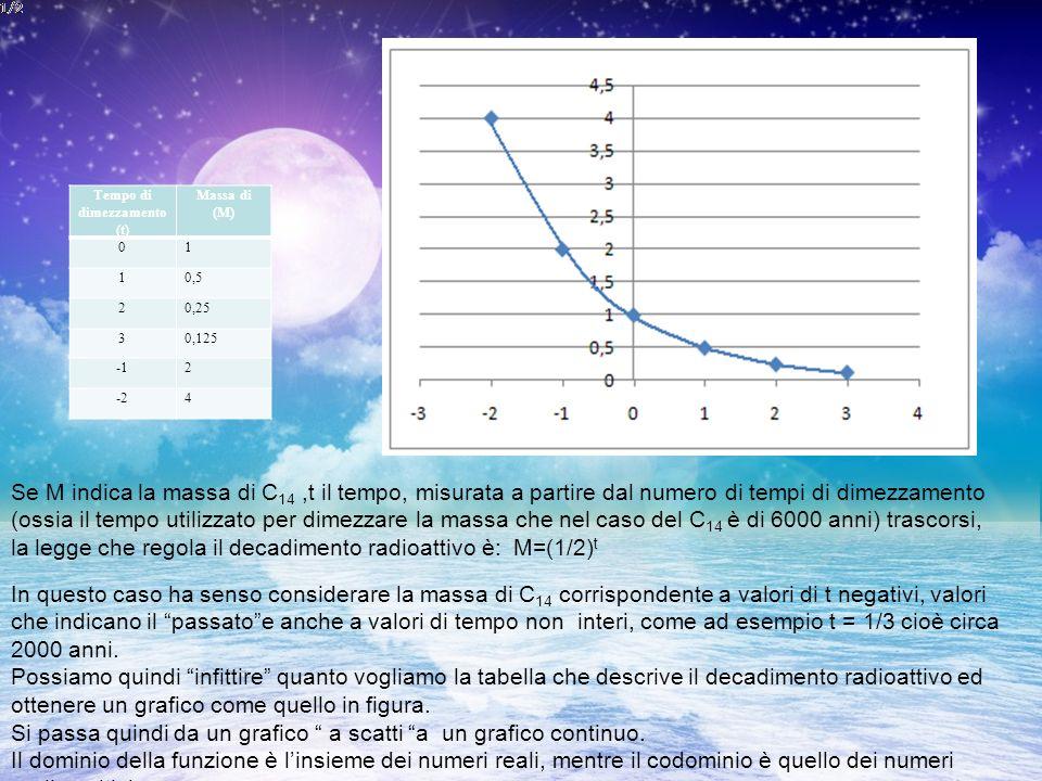 Tempo di dimezzamento (t) Massa di (M) 01 10,5 20,25 30,125 2 -24 Se M indica la massa di C 14,t il tempo, misurata a partire dal numero di tempi di dimezzamento (ossia il tempo utilizzato per dimezzare la massa che nel caso del C 14 è di 6000 anni) trascorsi, la legge che regola il decadimento radioattivo è: M=(1/2) t In questo caso ha senso considerare la massa di C 14 corrispondente a valori di t negativi, valori che indicano il passatoe anche a valori di tempo non interi, come ad esempio t = 1/3 cioè circa 2000 anni.