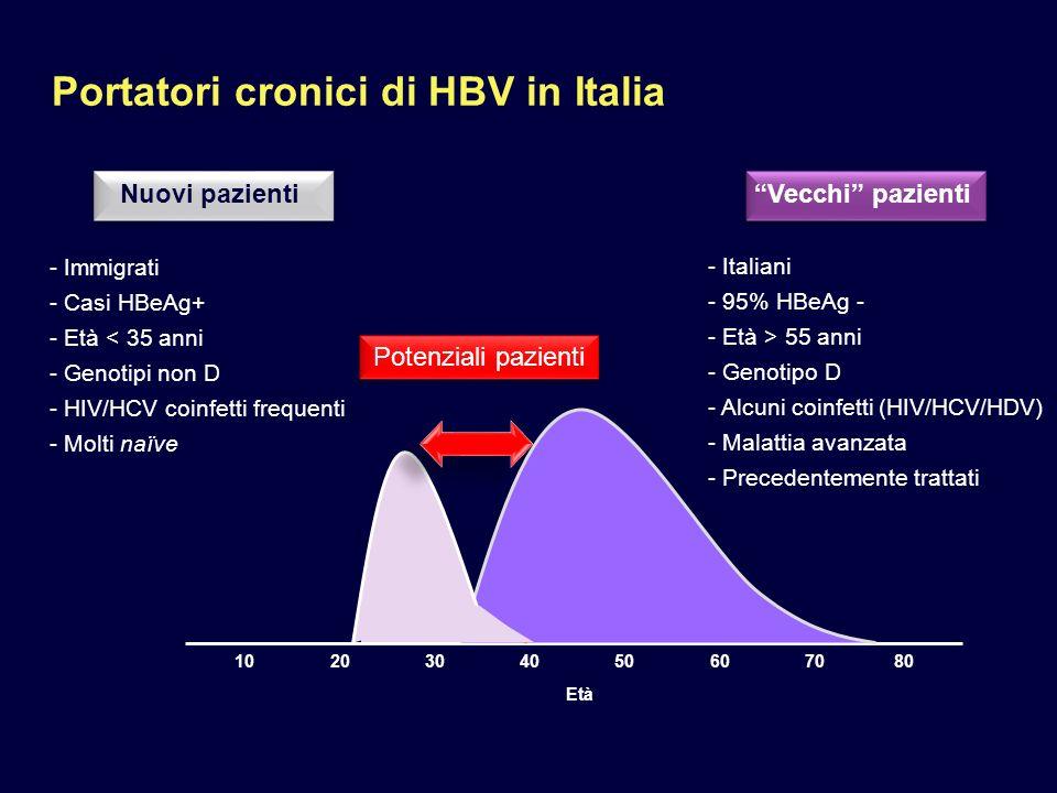 I Dati di HBV in Liguria