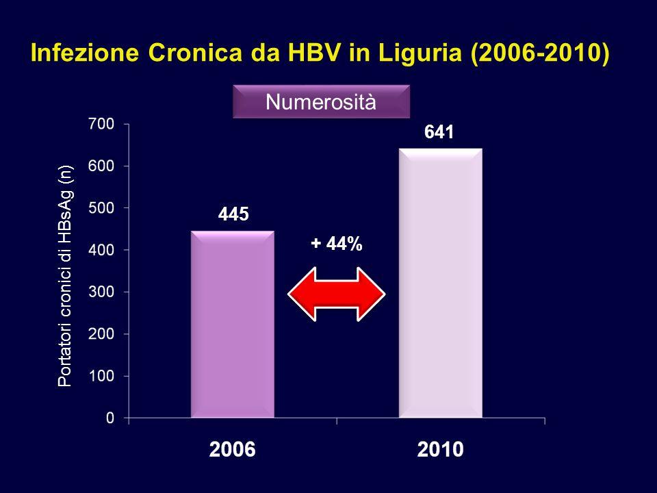 Infezione Cronica da HBV in Liguria 25.3% Italia Estero Provenienza Nazionen% Albania609.4 Romania182.8 Senegal172.6 Cina132.0 Egitto111.7 Ecuador40.6 Marocco40.6 16.6%