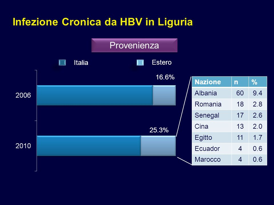 Infezione Cronica da HBV in Liguria HIV = 64 (10.0%) HDV = 26 (4.1%) HCV = 68 (10.6%) anti-HIV + 61% 48% Co-infezioni Non testatin% HIV19029.6 HDV18729.2 HCV345.3