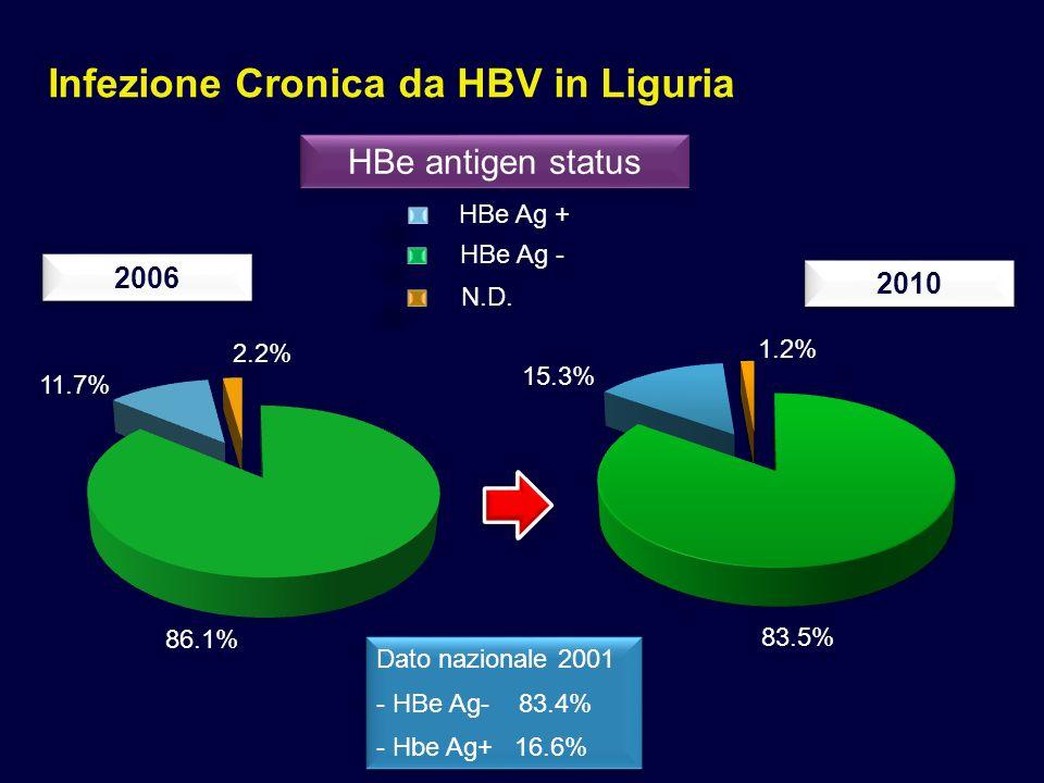 Infezione Cronica da HBV in Liguria HBe antigen status 2006 2010 83.5% 15.3% 1.2% Dato nazionale 2001 - HBe Ag- 83.4% - Hbe Ag+ 16.6% Dato nazionale 2001 - HBe Ag- 83.4% - Hbe Ag+ 16.6% HBe Ag + HBe Ag - N.D.