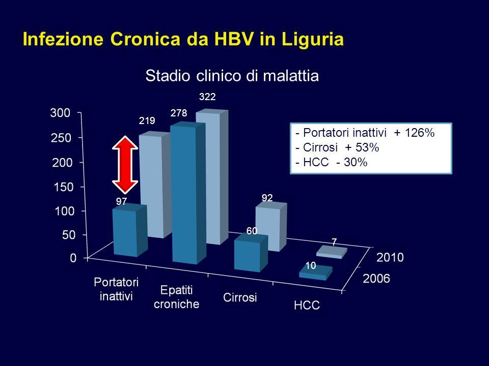 Infezione Cronica da HBV in Liguria Stadio clinico di malattia 97 219 278 322 60 92 10 7 - Portatori inattivi + 126% - Cirrosi + 53% - HCC - 30%