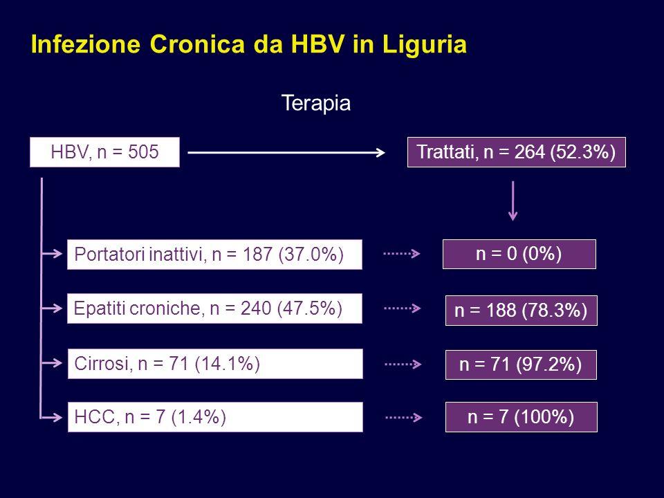 Infezione Cronica da HBV in Liguria Terapia (solo HBV) LAM, n = 165 ADV, n = 97 ETV, n = 87 TDF, n = 57 LdT, n = 9