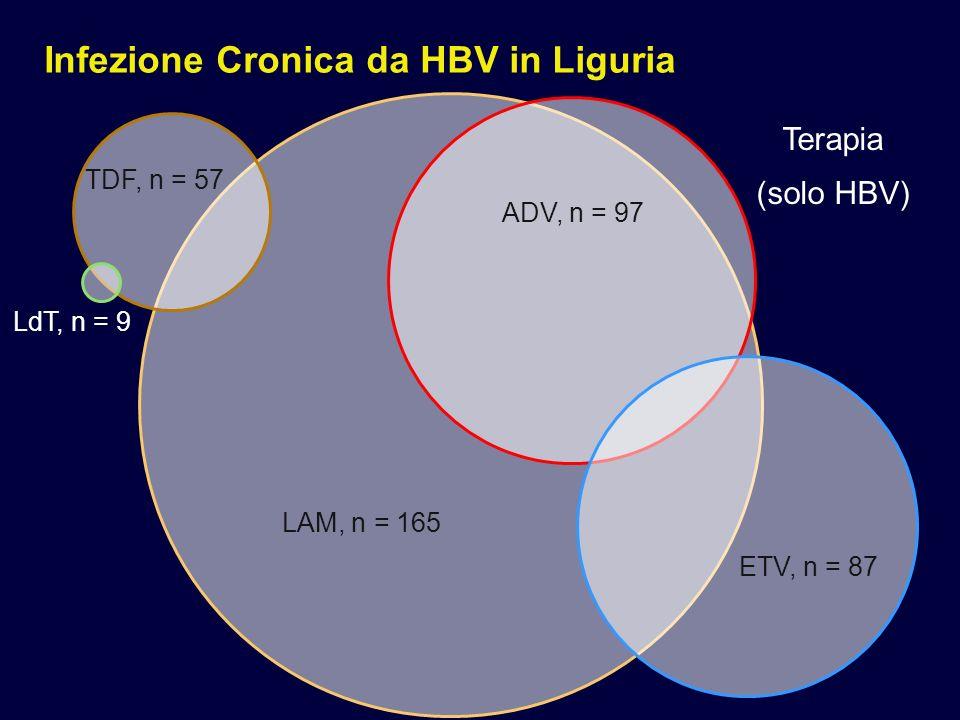 Infezione Cronica da HBV in Liguria IFN/PEG-IFN, n = 90 LAM, n = 49 ADV, n = 31 ETV, n = 21 TDV, n = 13 LdT, n = 1