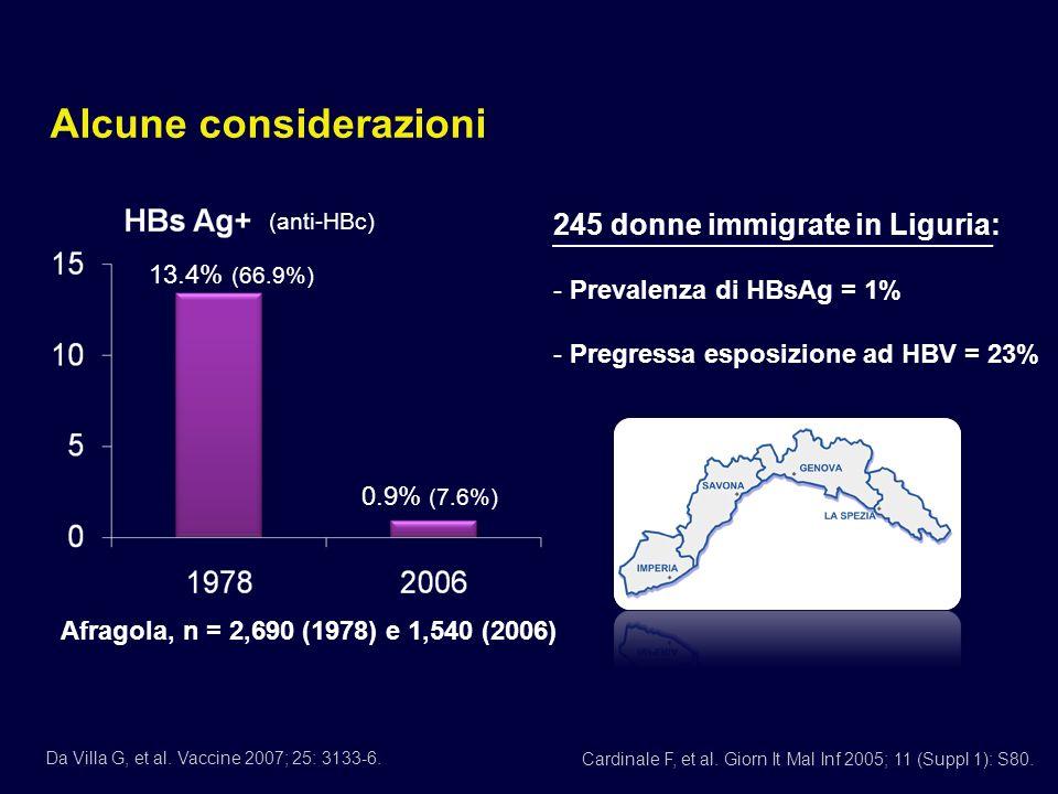 Da Villa G, et al.Vaccine 2007; 25: 3133-6. 13.4% (66.9%) 0.9% (7.6%) Cardinale F, et al.