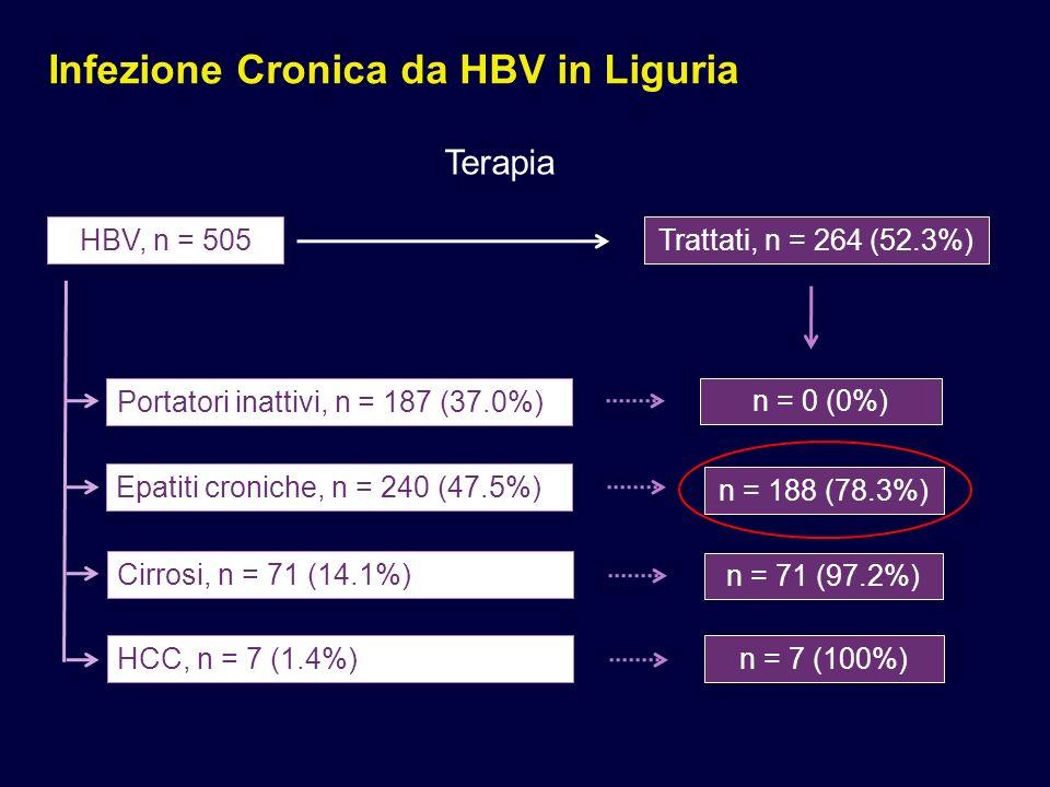 Infezione Cronica da HBV in Liguria Terapia HBV, n = 505 Portatori inattivi, n = 187 (37.0%) Epatiti croniche, n = 240 (47.5%) Cirrosi, n = 71 (14.1%) HCC, n = 7 (1.4%) Trattati, n = 264 (52.3%) n = 0 (0%) n = 188 (78.3%) n = 71 (97.2%) n = 7 (100%)