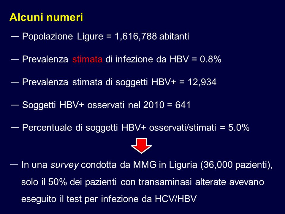 Alcuni numeri Popolazione Ligure = 1,616,788 abitanti Prevalenza stimata di infezione da HBV = 0.8% Prevalenza stimata di soggetti HBV+ = 12,934 Soggetti HBV+ osservati nel 2010 = 641 Percentuale di soggetti HBV+ osservati/stimati = 5.0% In una survey condotta da MMG in Liguria (36,000 pazienti), solo il 50% dei pazienti con transaminasi alterate avevano eseguito il test per infezione da HCV/HBV