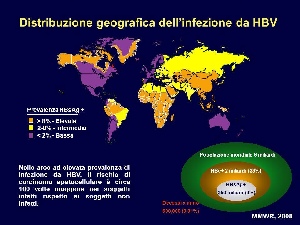 Prevalenza HBsAg + > 8% - Elevata 2-8% - Intermedia < 2% - Bassa MMWR, 2008 Popolazione mondiale 6 miliardi HBc+ 2 miliardi (33%) HBsAg+ 350 milioni (6%) Decessi x anno 600,000 (0.01%) Distribuzione geografica dellinfezione da HBV Nelle aree ad elevata prevalenza di infezione da HBV, il rischio di carcinoma epatocellulare è circa 100 volte maggiore nei soggetti infetti rispetto ai soggetti non infetti.