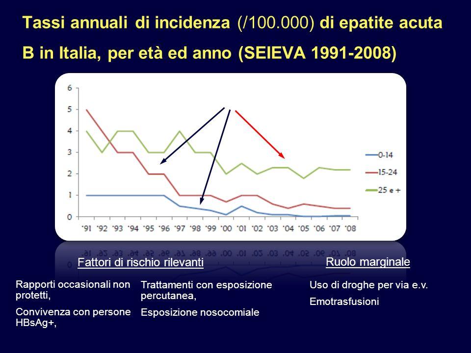 Tassi annuali di incidenza (/100.000) di epatite acuta B in Italia, per età ed anno (SEIEVA 1991-2008) Rapporti occasionali non protetti, Convivenza con persone HBsAg+, Fattori di rischio rilevanti Trattamenti con esposizione percutanea, Esposizione nosocomiale Ruolo marginale Uso di droghe per via e.v.