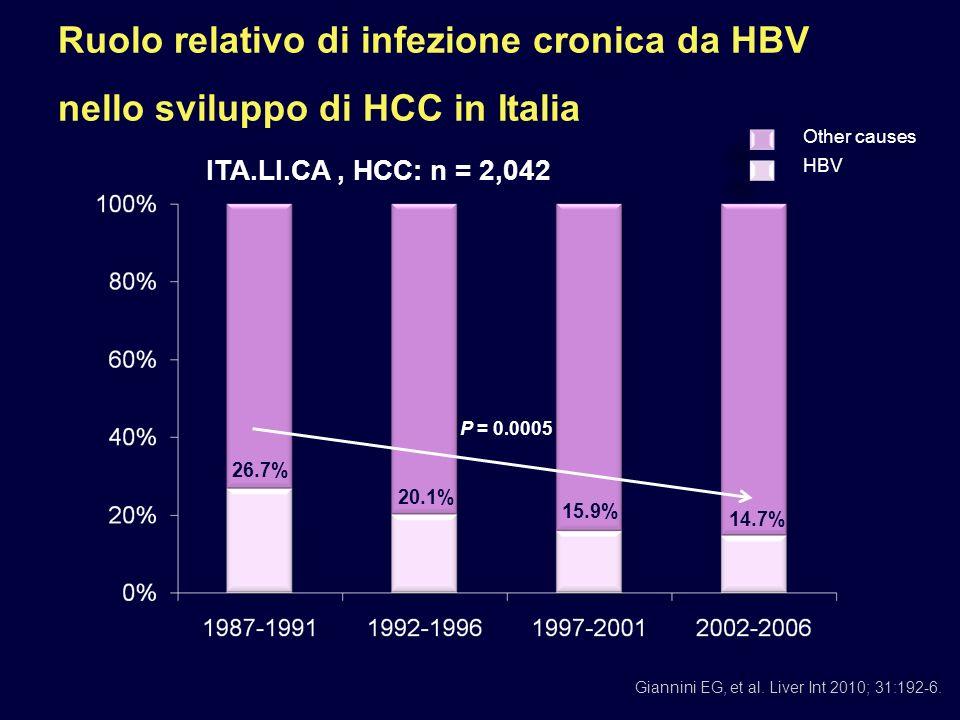 Portatori cronici di HBV in Italia 1020304050607080 Età Nuovi pazienti Vecchi pazienti - Immigrati - Casi HBeAg+ - Età < 35 anni - Genotipi non D - HIV/HCV coinfetti frequenti - Molti naïve - Italiani - 95% HBeAg - - Età > 55 anni - Genotipo D - Alcuni coinfetti (HIV/HCV/HDV) - Malattia avanzata - Precedentemente trattati Potenziali pazienti