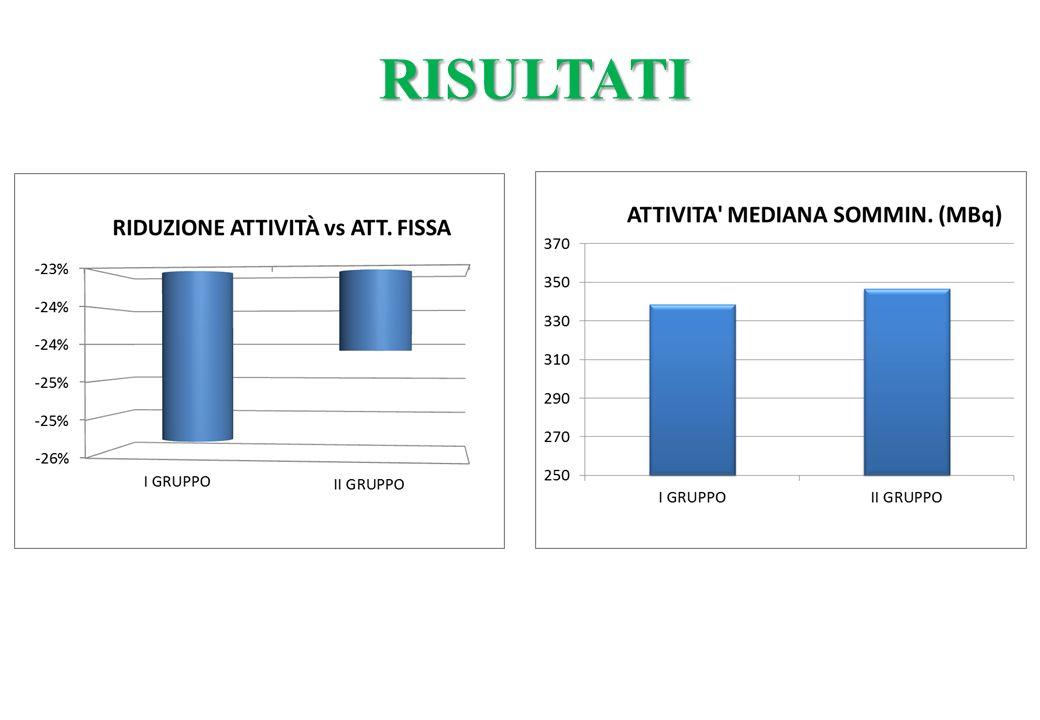 Caratteristiche cliniche e cinetica del radioiodio nei pazienti recidivi (Gruppo 2) rispetto a pz di controllo guariti Gruppo 2Controlli FUMO1/6 5/24 OFTALMOPATIA0/613/24 TRAB12 U/L15 U/L VOL GH PRE RAI19 cc22.8 cc T/2 EFFETTIVO130-204 H62-265 H CAPTAZ MAX54-63%35-85 %