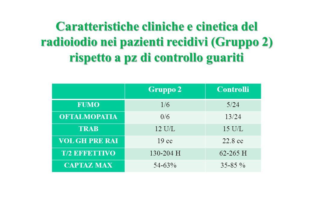 Caratteristiche cliniche e cinetica del radioiodio nei pazienti recidivi (Gruppo 2) rispetto a pz di controllo guariti Gruppo 2Controlli FUMO1/6 5/24