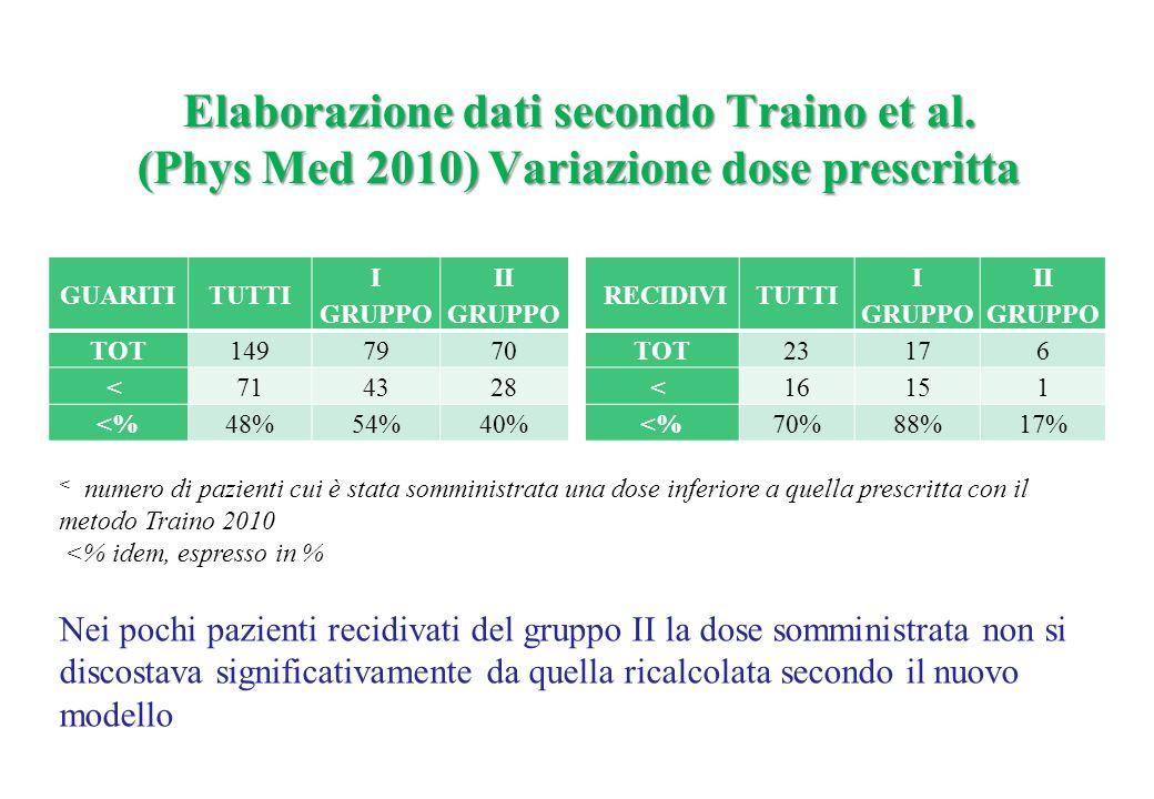 Elaborazione dati secondo Traino et al. (Phys Med 2010) Variazione dose prescritta Nei pochi pazienti recidivati del gruppo II la dose somministrata n